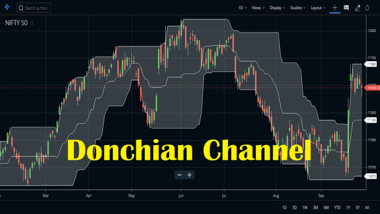 donchian channel setup