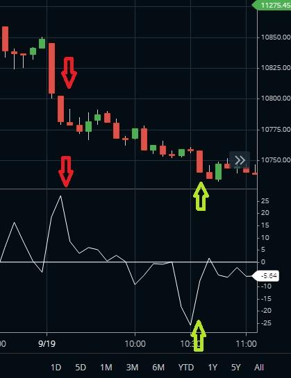 CFO Trading Strategy