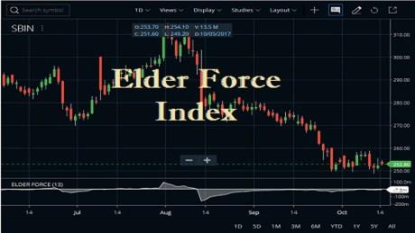 Elder Force Index Indicator In Zerodha Kite