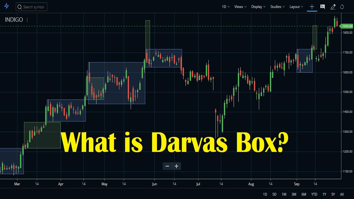 Darvas Box Indicator and Formula, Strategy
