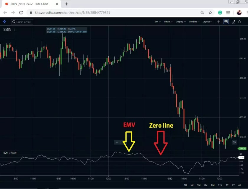 EMV SBI chart