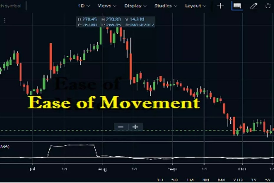 Ease of Movement Indicator in Zerodha Kite