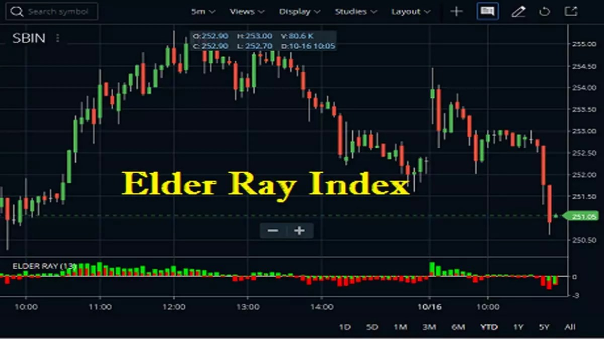 Elder Ray Index Indicator Strategy, Formula, Settings
