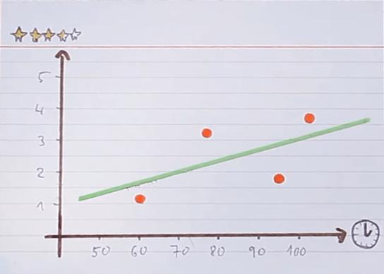 Positive Correlation Coefficient