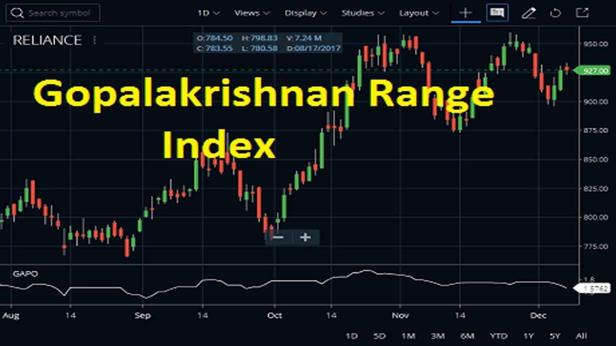 Gopalakrishnan Range Index (GAPO) Trading Strategy