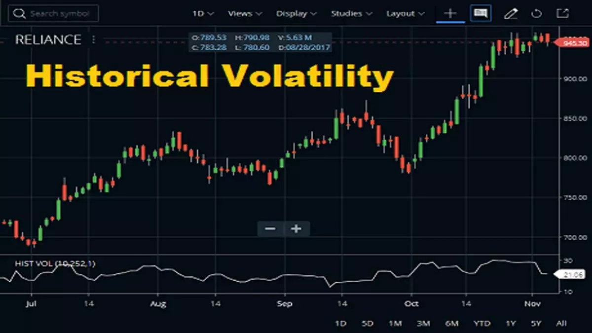 Historical Volatility Indicator Strategy, Set up, Features