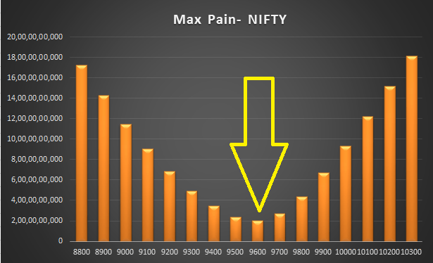Nifty Options Writing Strategy