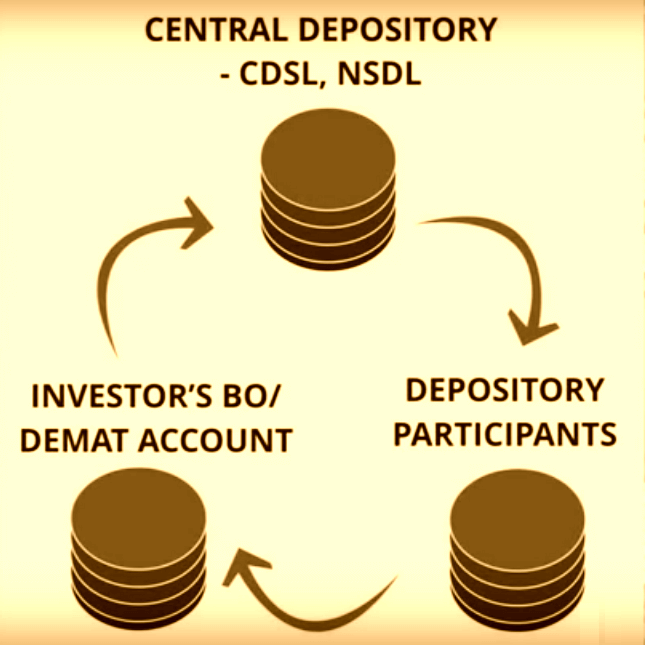 Trading Account And Demat Account