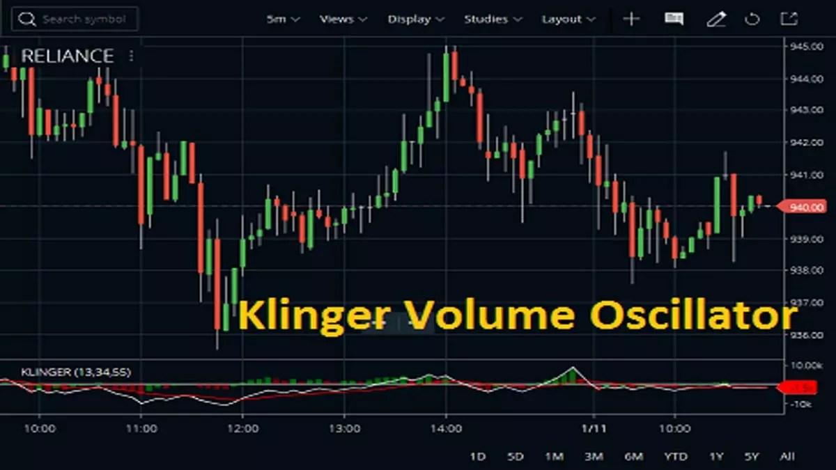 Klinger Volume Oscillator Calculation, Set up
