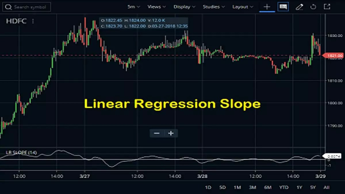 Linear Regression Slope Indicator Formula, Strategy