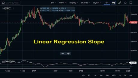 Linear Regression Slope Indicator