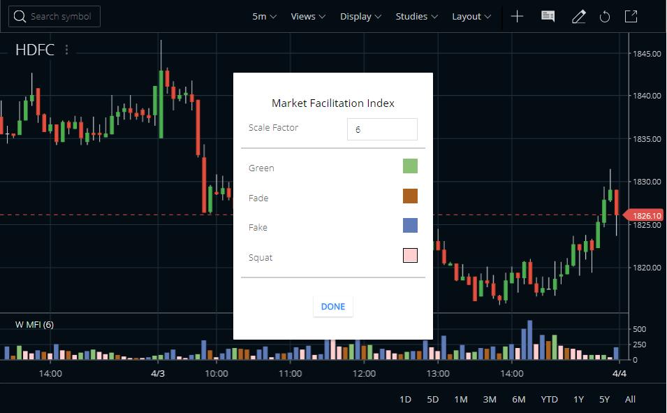 Market Facilitation Index Indicator In Zerodha Kite