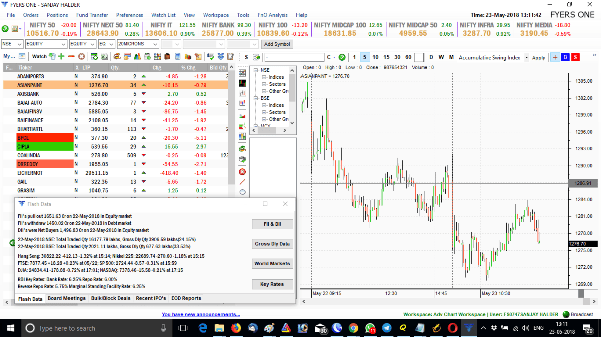 Fyers One Chart and Intraday Screener App