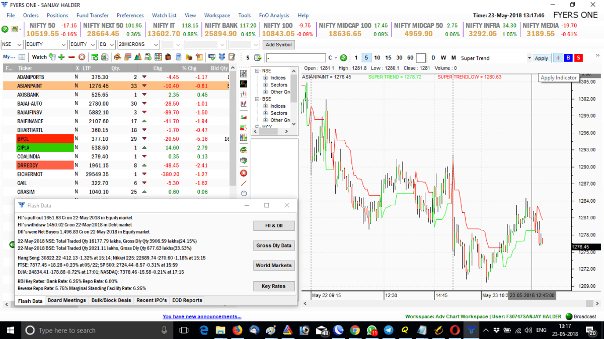 Fyers One Graph and Intraday Screener App