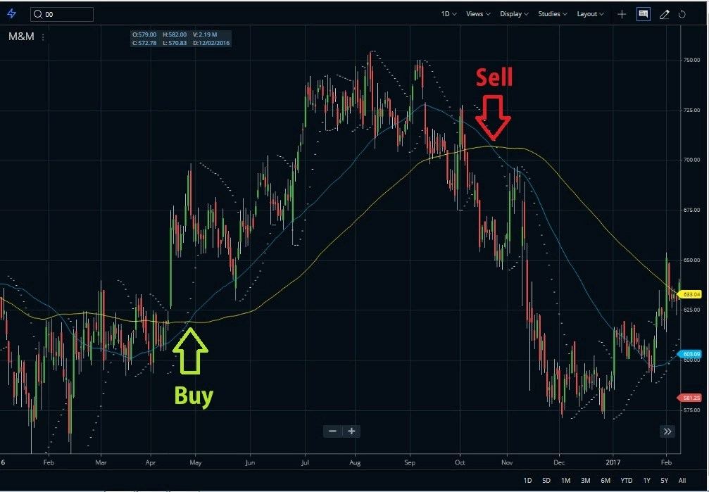 Moving Average Crossover PSAR