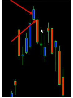 candlestick chart pattern analysis
