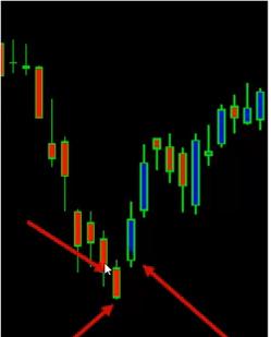 candlestick chart pattern analysis