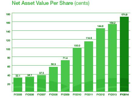 net asset value per share computation