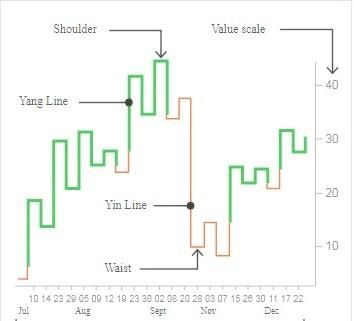 Kagi Chart Trading Strategy