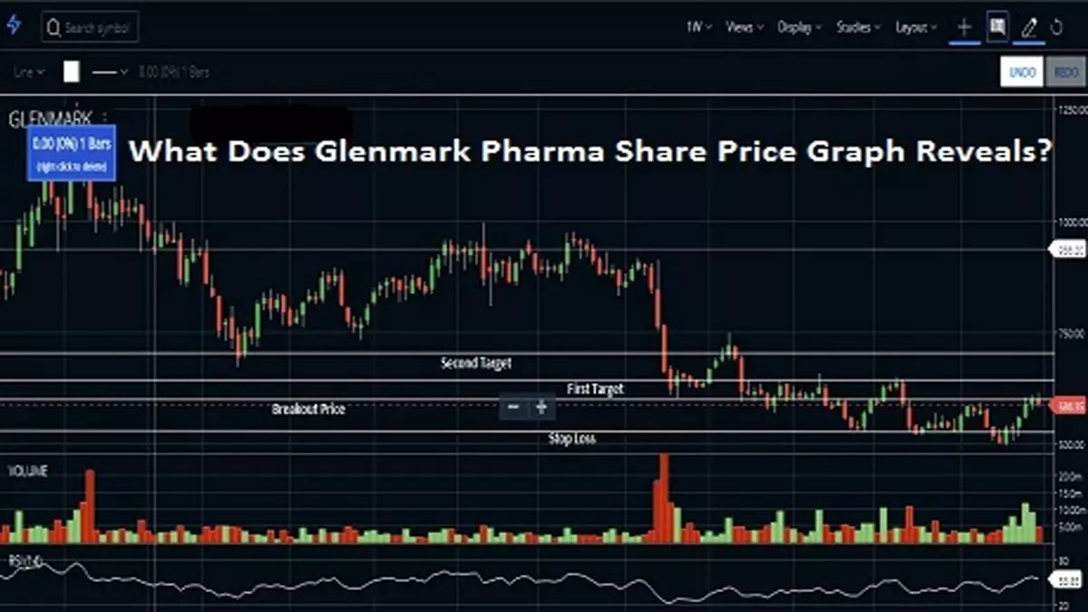 What Does Glenmark Pharma Share Price Graph Reveal?