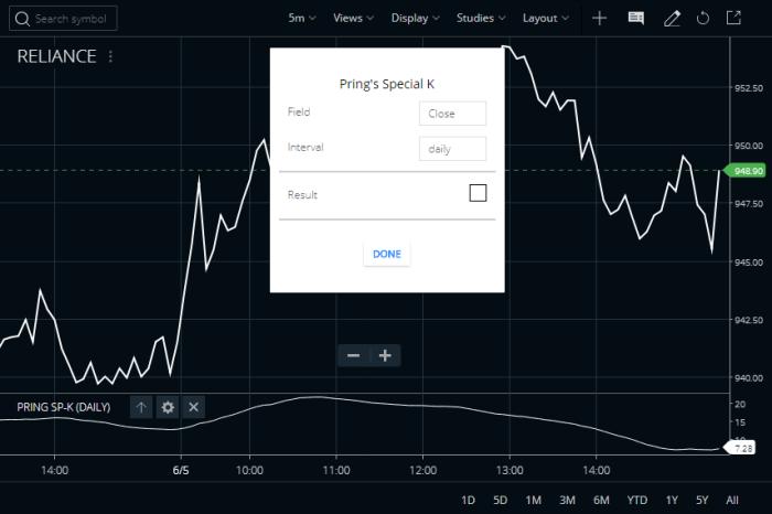 Pring's Special K Indicator in Zerodha Kite