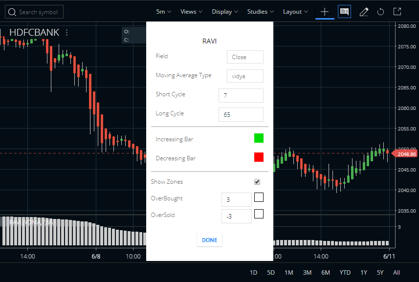 RAVI Indicator