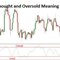 overbought and oversold pic