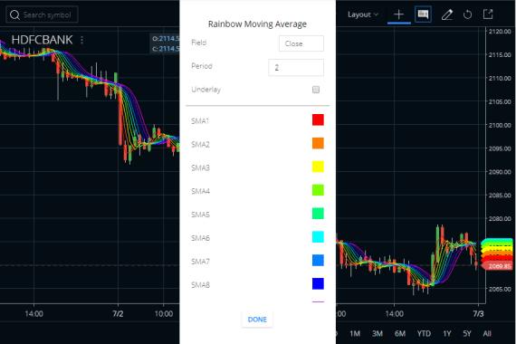 Rainbow Moving Average Indicator
