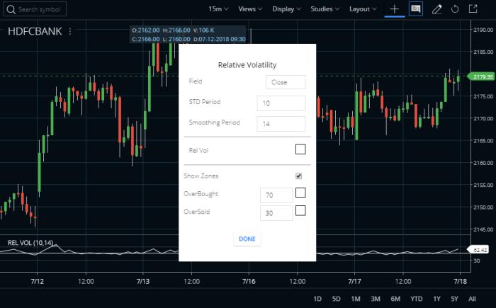 Relative Volatility Index Indicator