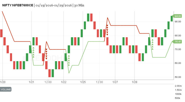 Zerodha kite Options Trading