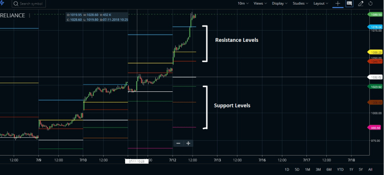 pivot point support resistance