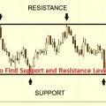 support and resistance level of a stock
