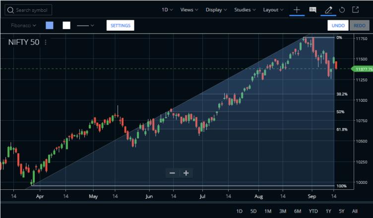 Nifty Fibonacci Charts