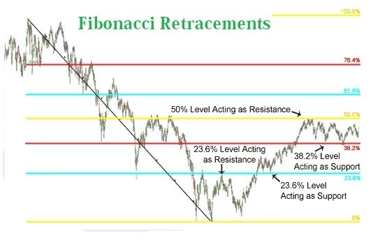 fibonacci retracement strategy