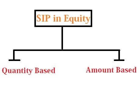 sip in equity