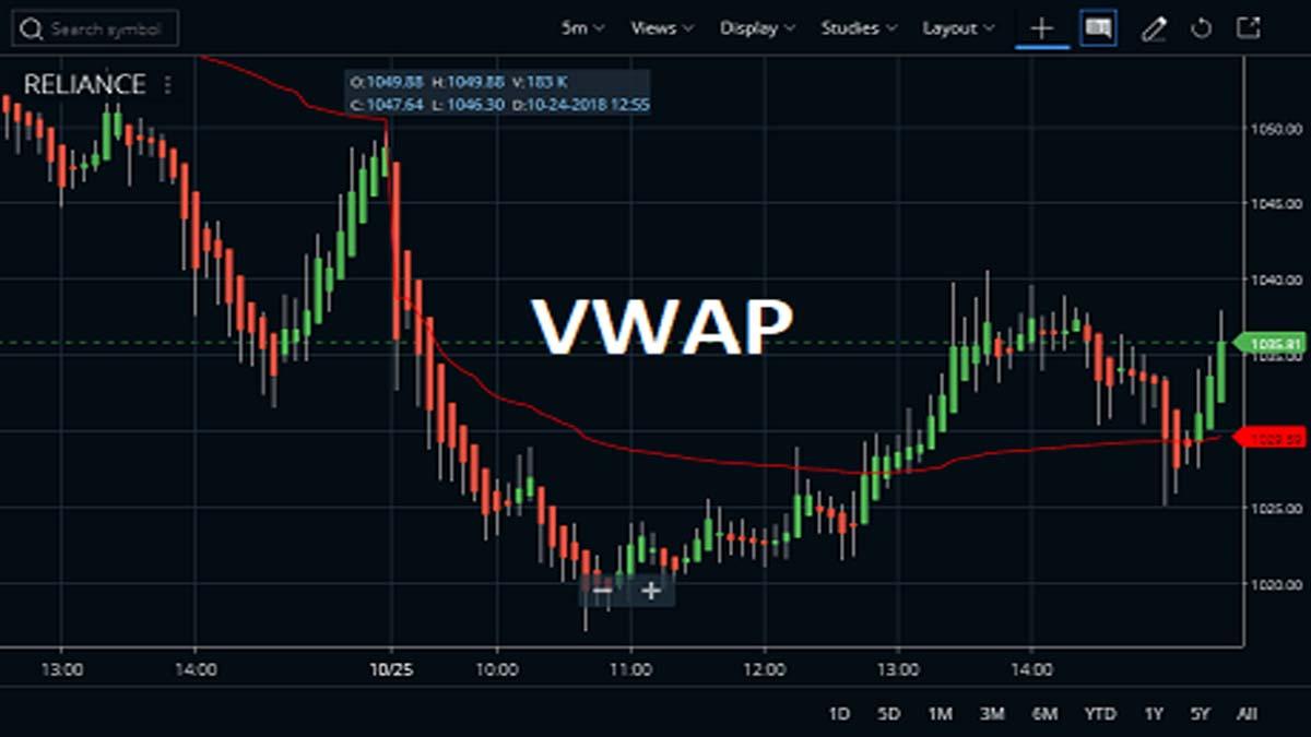 Volume Weighted Average Price or VWAP Indicator