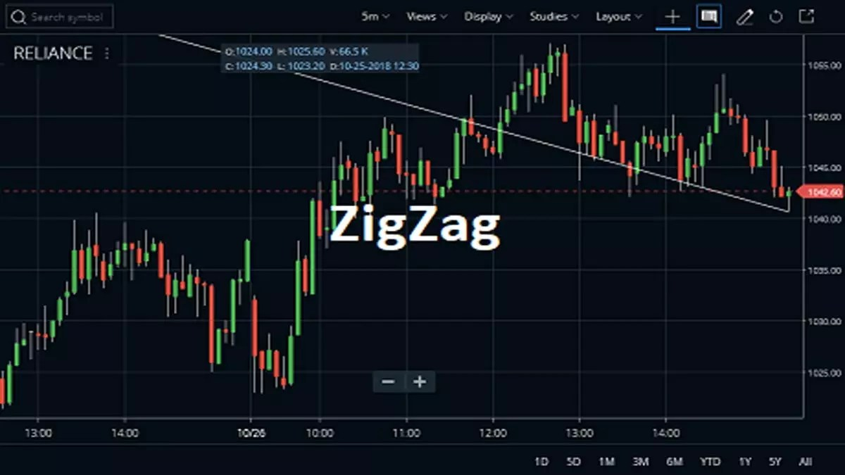 ZigZag Indicator Usage, Calculations Details
