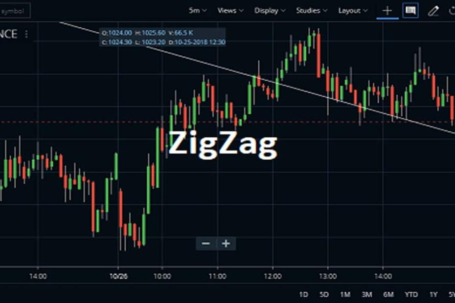 ZigZag Indicator Formula