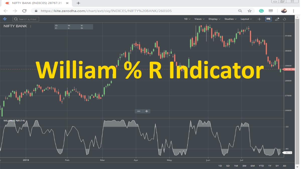 Williams Percent R Indicator Trading Strategy, Formula
