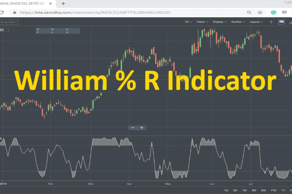 Williams percent r indicator