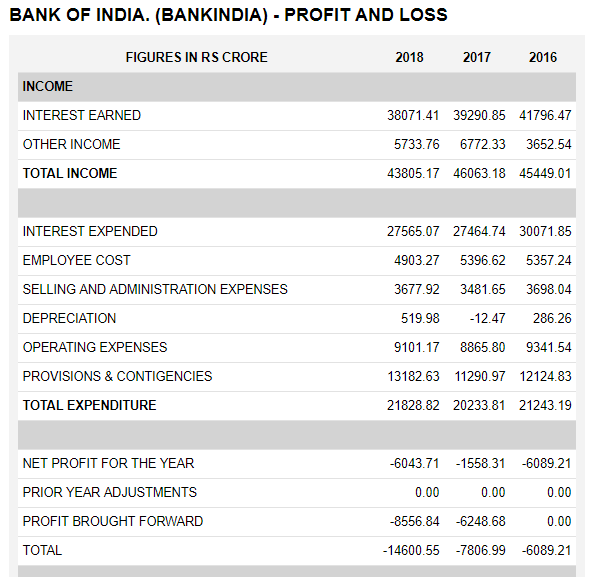 bank of india financial statements