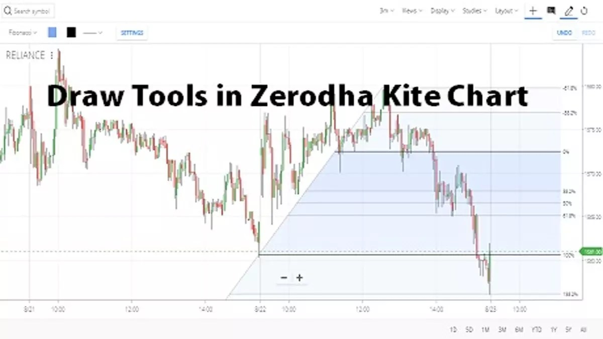 How to Use Draw Tools in Zerodha Kite Chart?
