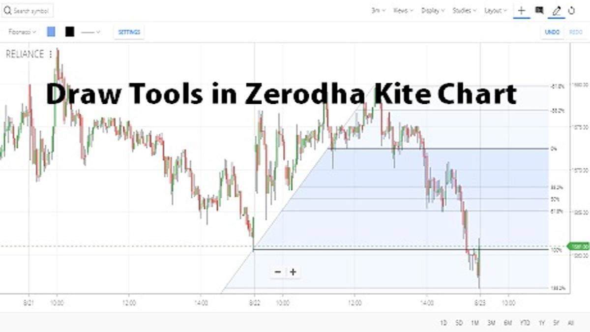 Draw Tools in Zerodha Kite Chart pic