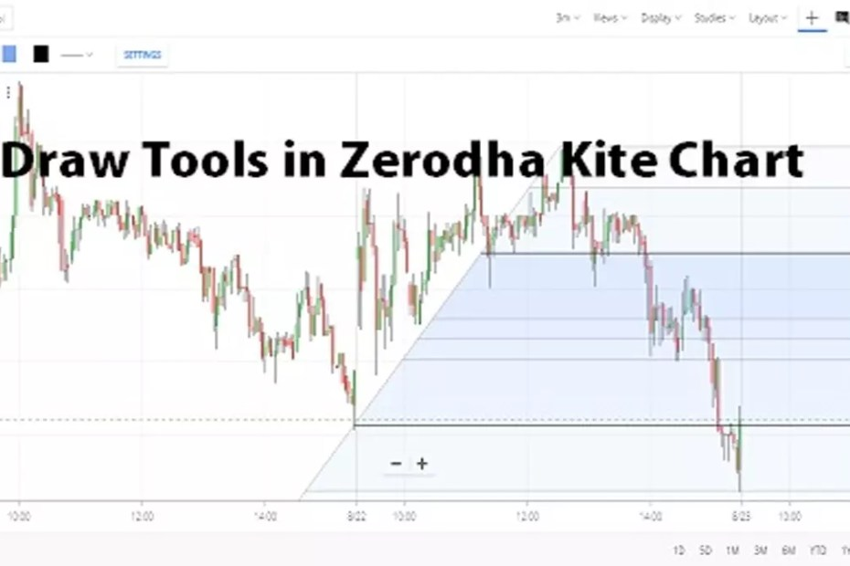 Draw Tools in Zerodha Kite Chart pic