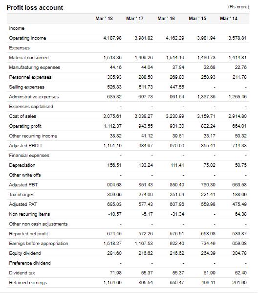 Colgate Palmolive (India) Financial Statements