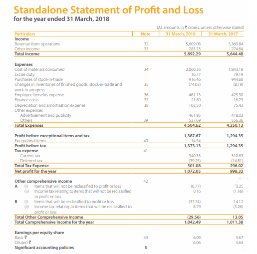Dabur India Financial Statements