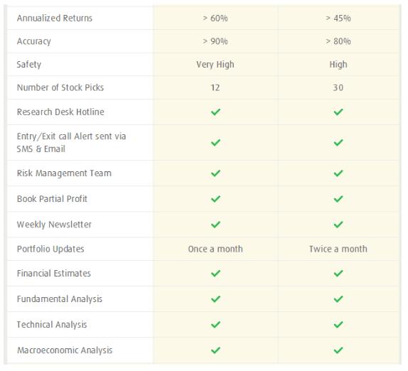 Premium Combo stock picks