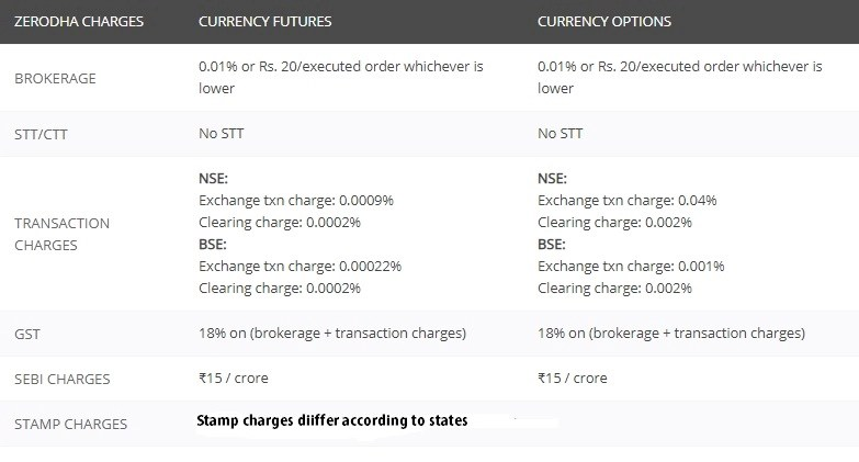 zerodha currency charges