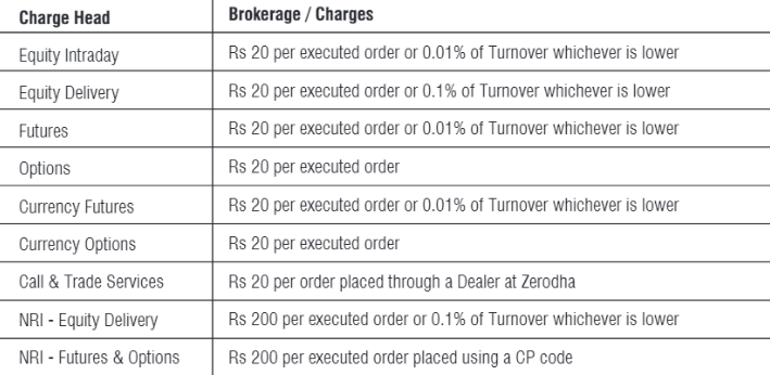 Brokerage Charges and Other Charges for Trading with a Corporate Account at Zerodha
