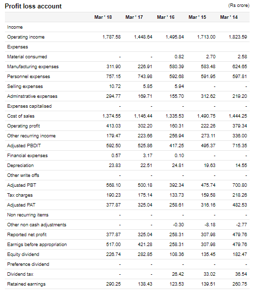Engineers India Financial Statements